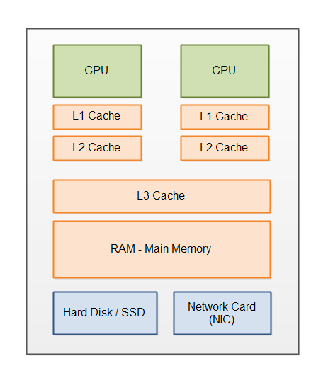 Myths Programmers Believe about CPU Caches